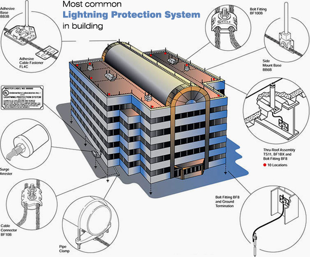 lightning-protection-system-building.jpg